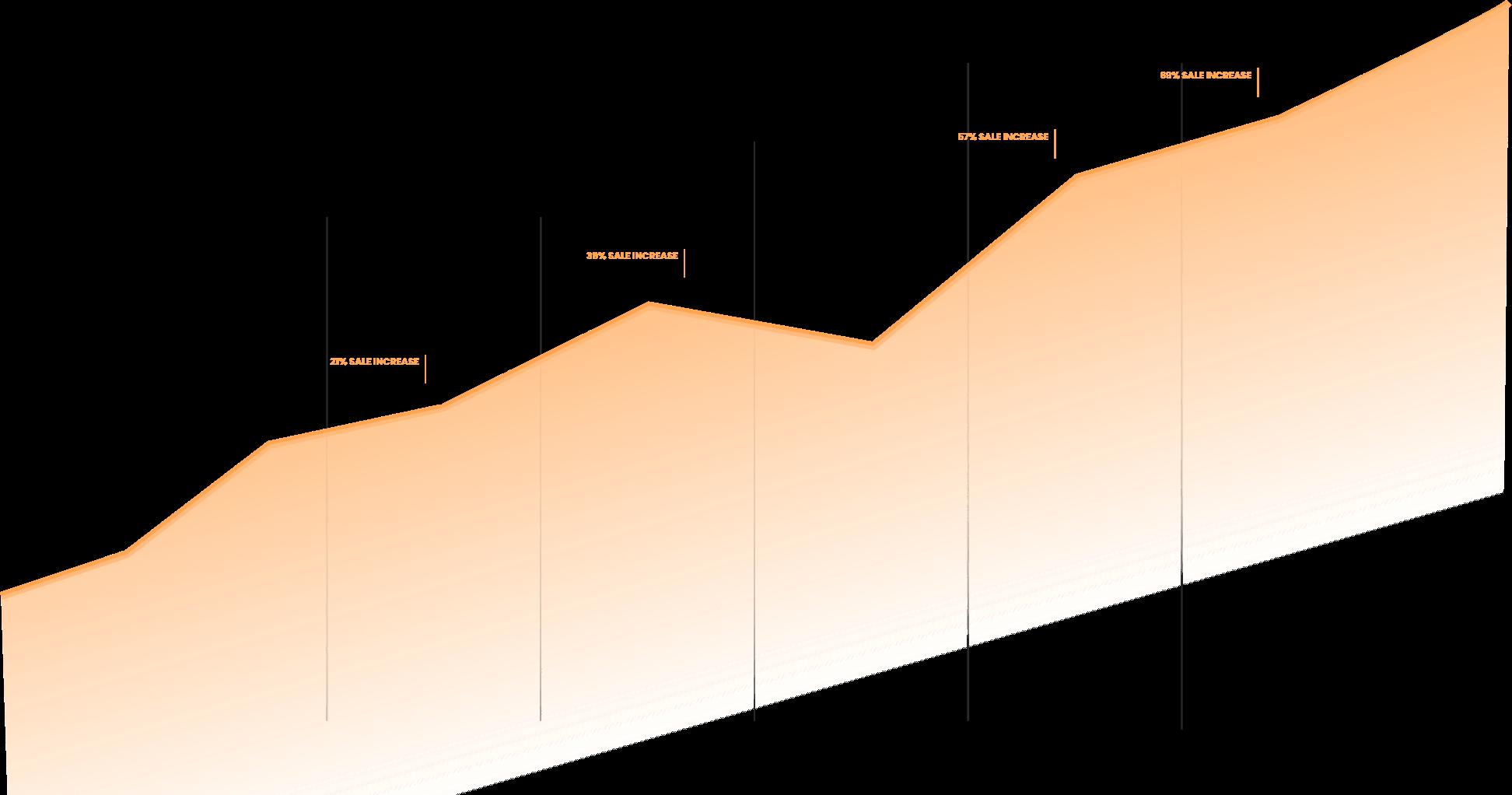 Graph of Sale